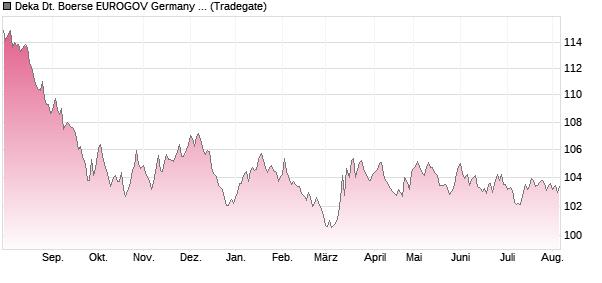 deka deutsche boerse eurogov germany 5-10 ucits etf berufe womit man reich wird