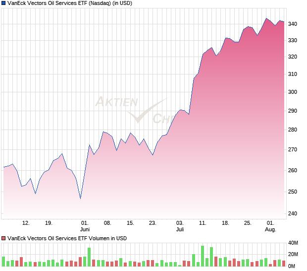 VanEck Vectors Oil Services ETF Fonds | Chart | WKN A2AH2B
